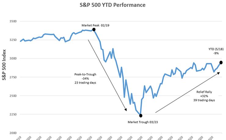 Volatility Resiliency Define Market
