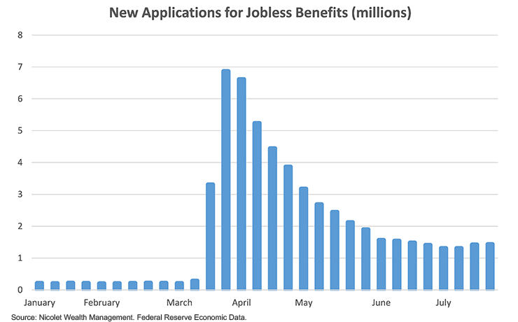 Jobless Benefits chart