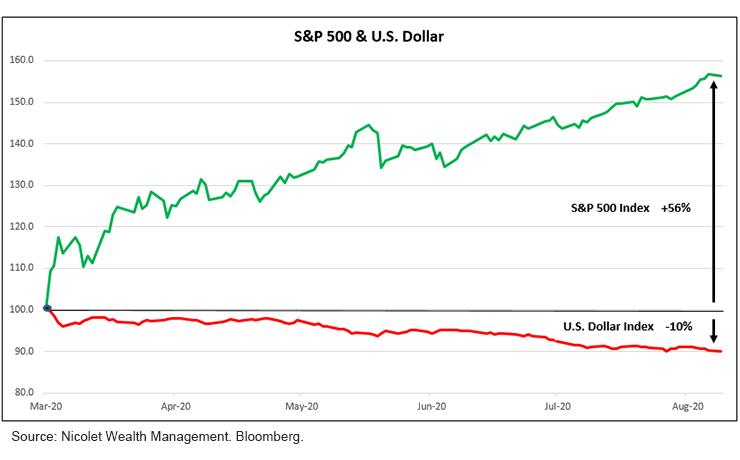 S&P 500 & U.S. Dollar