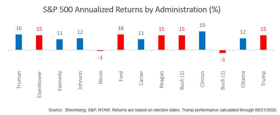 S & P 500 Annualized Returns by Administration