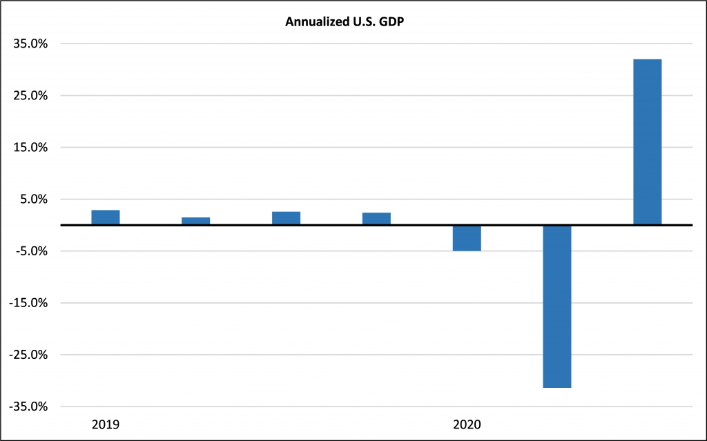 Annualized U.S. GDP