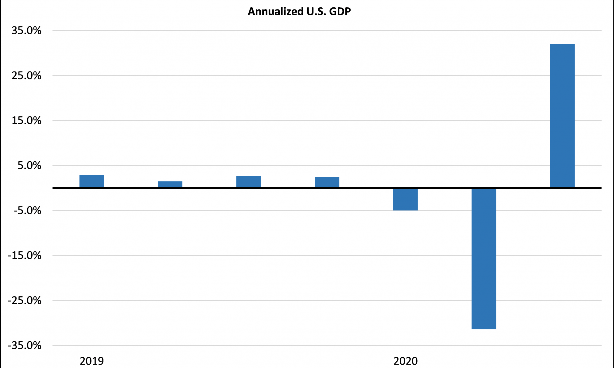 Annualized U.S. GDP