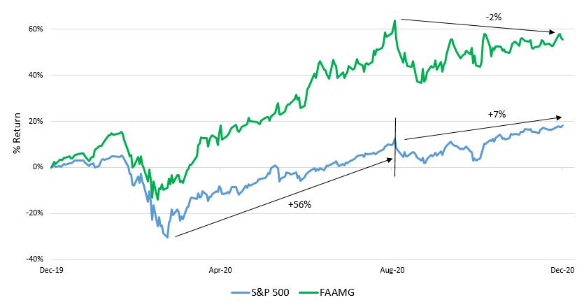 Source: Bloomberg. S&P 500 Index. FAAMG (Facebook Inc., Apple Inc., Amazon.com Inc., Microsoft Corp., & Alphabet Inc.)