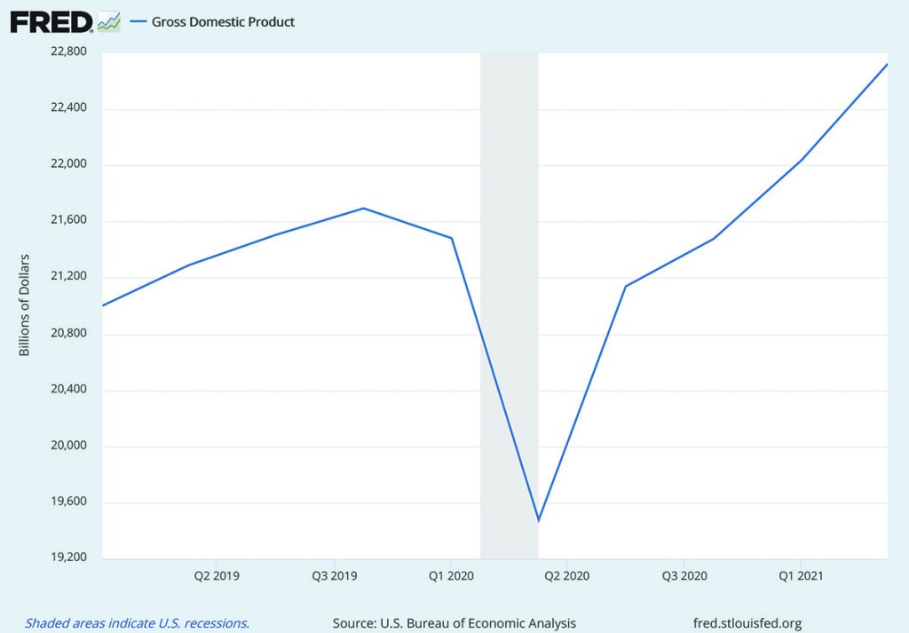 FRED Gross Domestic Product